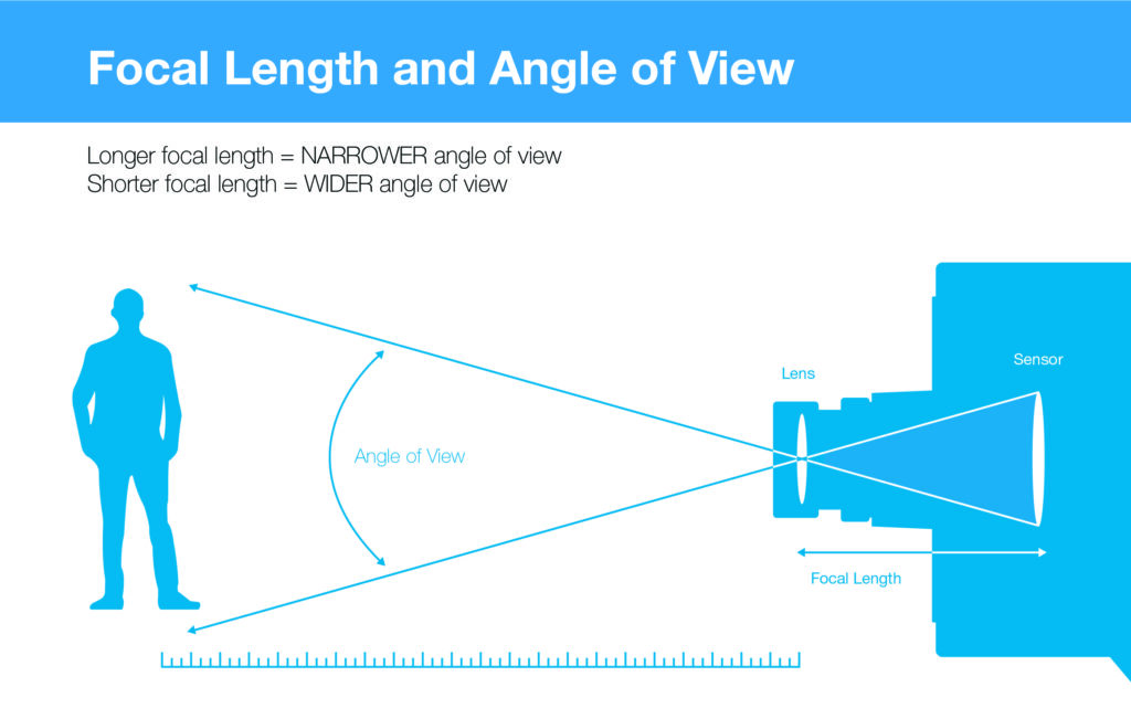 Focal length and Angle-of-View Explained