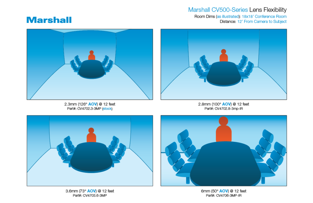 Marshall CV500 Series camera Angles-of-View (AOVs)