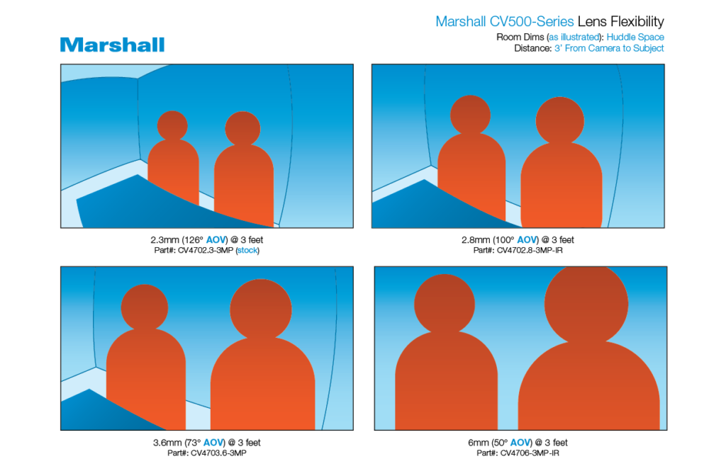 Marshall CV500 Series Angles-of-View (AOVs) for huddle rooms.
