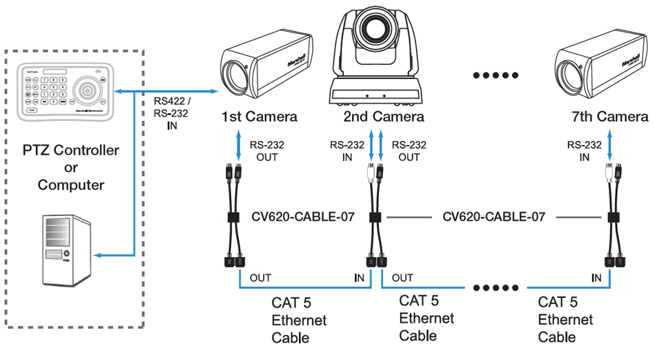 RS232 to CAT5 Cable Connectors