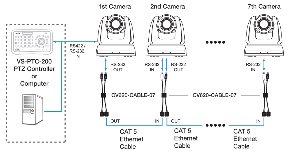 Rs To Cat Cable Connectors Installation