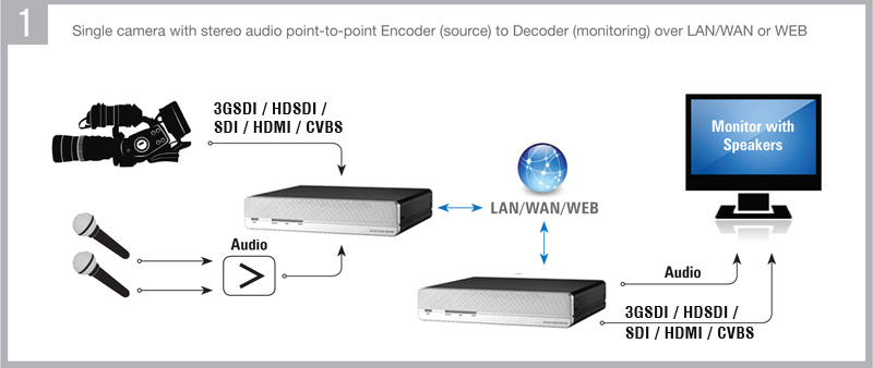 Application-Single camera with stereo audio point-to-point Encoder to Decoder